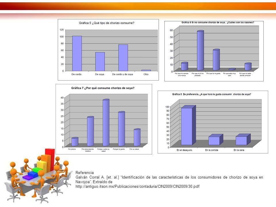 Referencia Galván Corral A. [et. al.] Identificación de las características de los consumidores de chorizo de soya en Navojoa . Extraído de.